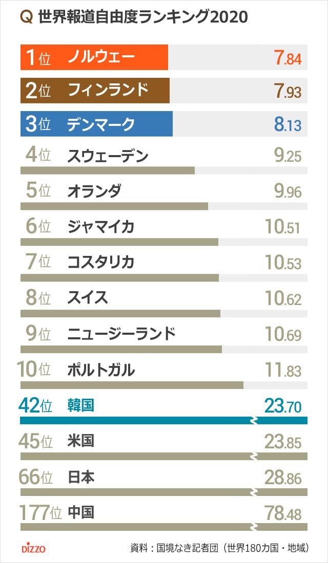 世界報道自由度ランキング韓国42位、米国45位、日本は?